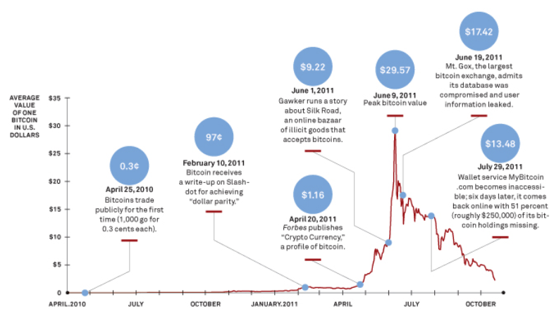 From 2011 Wired article: 'The Rise and Fall of Bitcoin'.