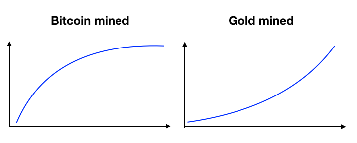 Schematic view of the supply curve of Bitcoin and Gold.