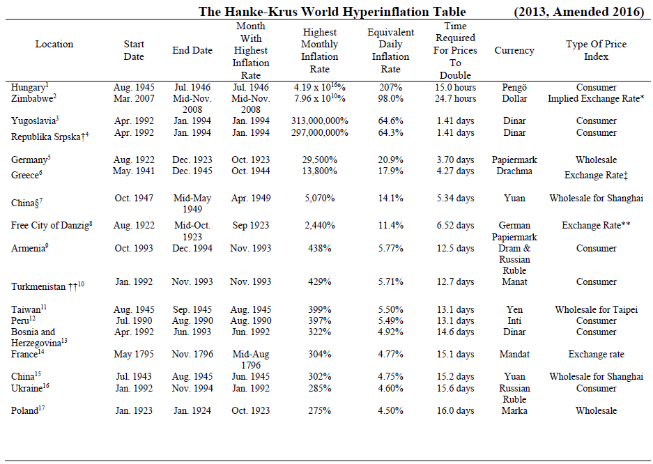 hyperinflation table.png