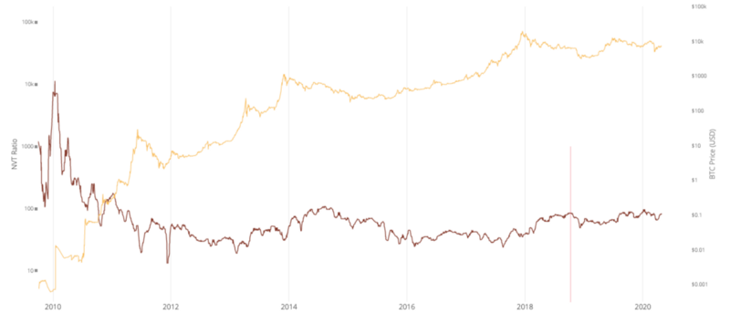 NVT-ratio (red) against Bitcoin's price (yellow). Source: Woobull