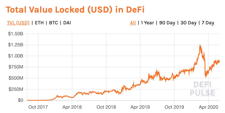 DeFi Value (USD).png