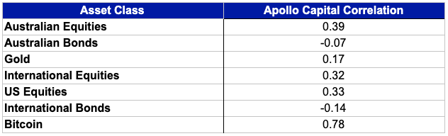 The above table shows the correlation between the monthly performance of the Apollo Capital Fund and the monthly performance of each asset class measured in AUD since the fund's inception (Feb 2018 - September 2020).