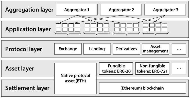 The DeFi Stack