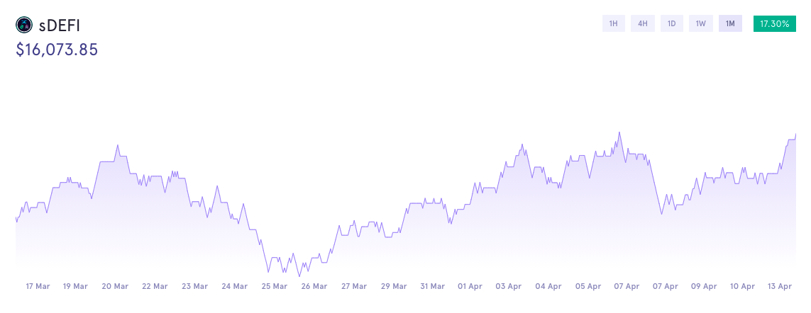 sDEFI | Synthetic DeFi Index  Tracks the price of the index: DeFi Index (DEFI) through price feeds supplied by an oracle. This index contains 14 DeFi Assets with various weightings.