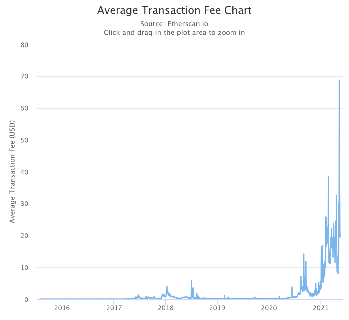 This chart shows the average fee (in USD) to perform the most basic transaction on the Ethereum blockchain.