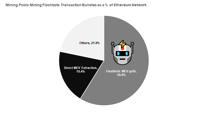 Source: Etherscan,    Flashbots,    updated as of UTC 09:25, Apr 12, 2021
