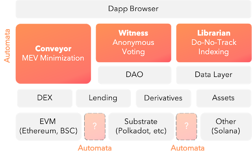 Automata middleware-like solution stack.    Source: Automata Network
