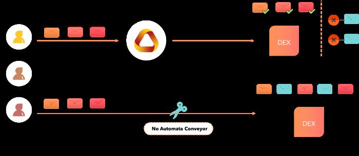 Automata Conveyor Diagram