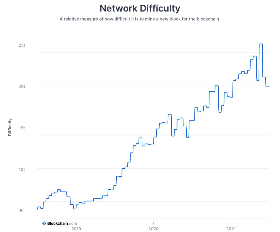 https://www.blockchain.com/charts/difficulty