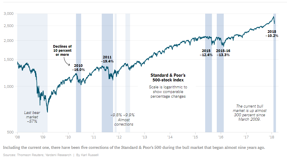 market-corrections-945.png