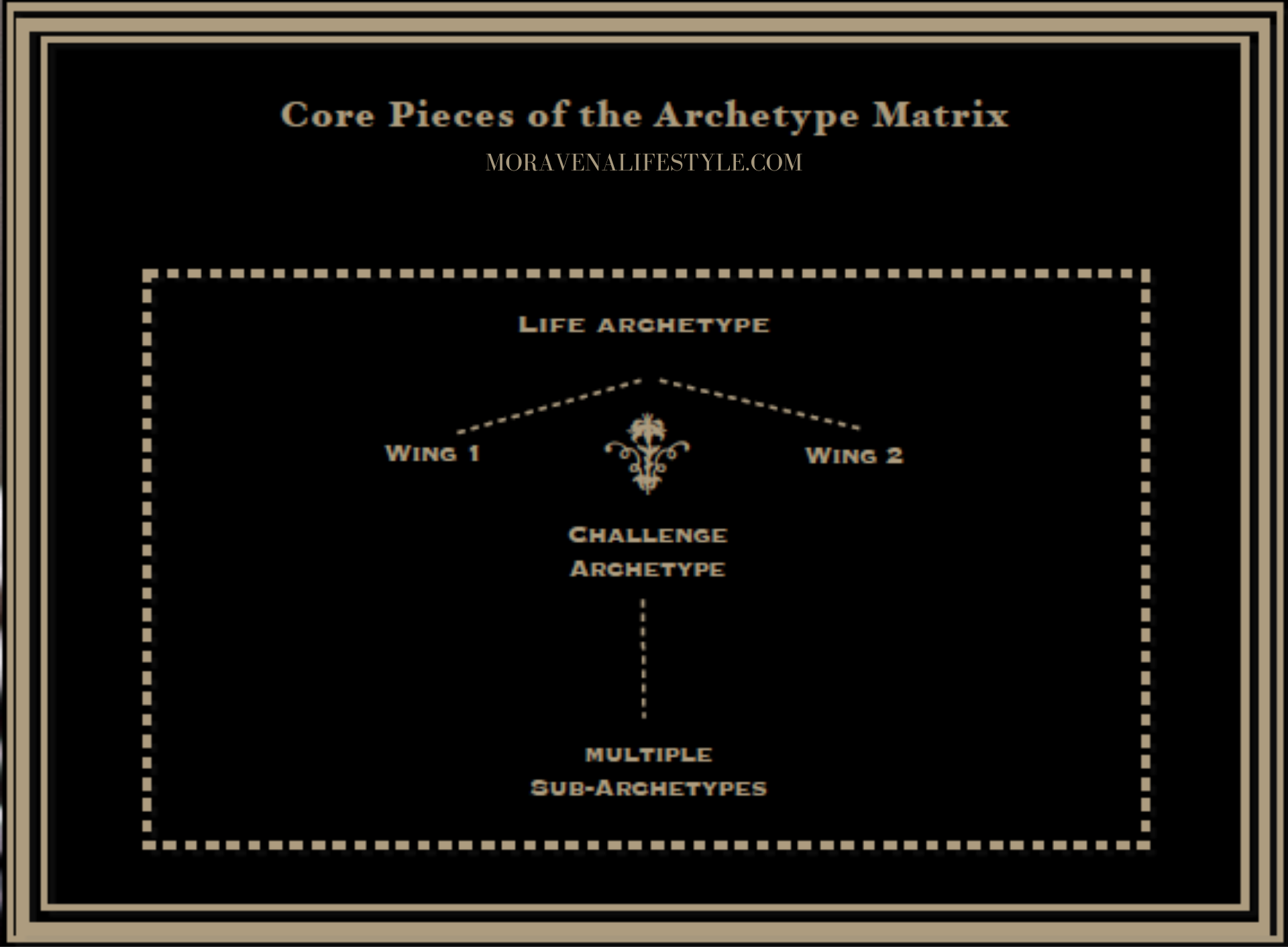 Each person is born with a  Life Archetype Matrix .