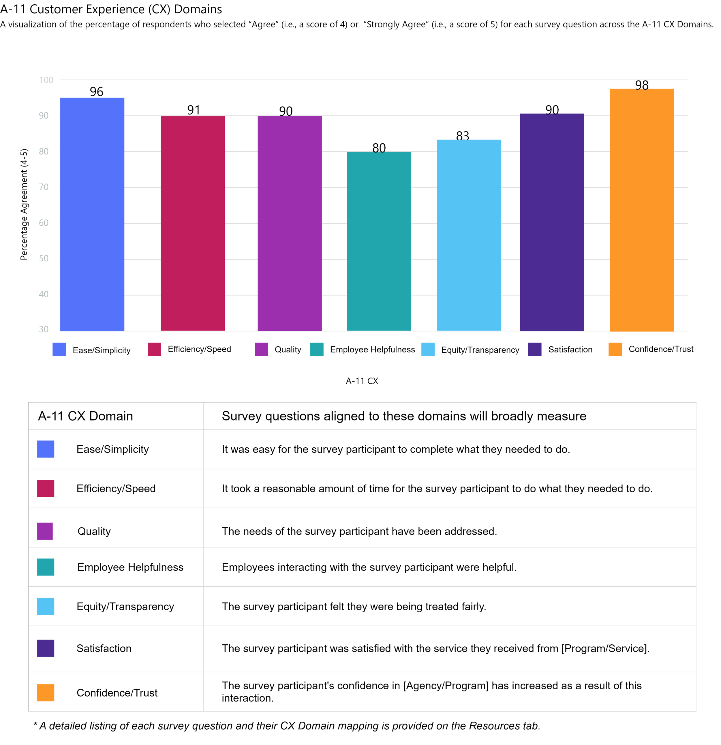 Example survey response metrics. This is one of a multitude of analysis views presented to stakeholders within the Medallia survey response dashboards.
