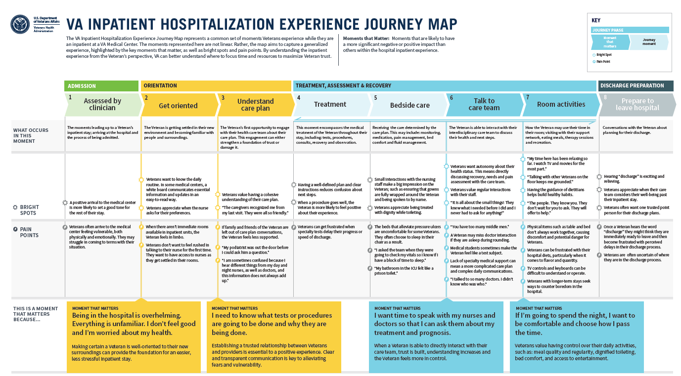 This Journey Map provides a high-level view of what Veterans typically experience - to include their positive and negative experiences - while they are an Inpatient within the VA. Journey Maps like this are an extremely useful and important depiction of how Veterans are experiencing the VA.