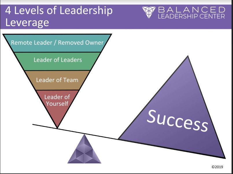 4 levels of leadership.JPG