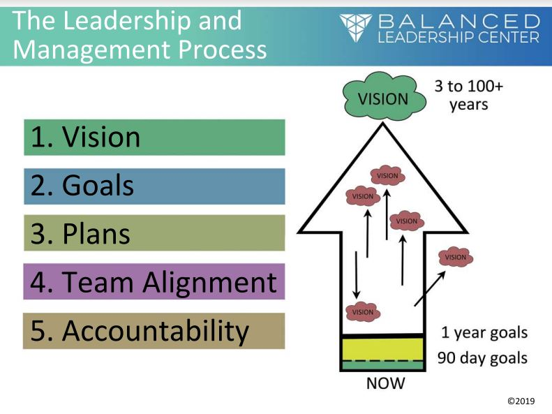 Leadership and Management Process.JPG