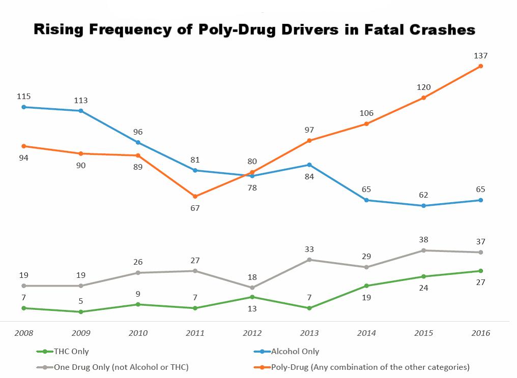 Washington Traffic Safety Commission, 2018