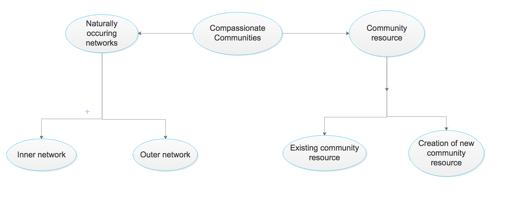 Different types of community resources