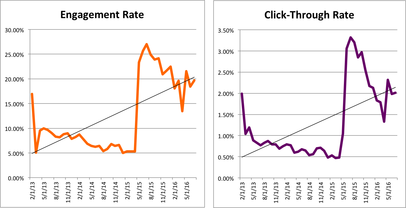 Figures 1 & 2 - Monthly engagement* and click-through rates over 40 months across all campaigns launched in the secure online banking environment.