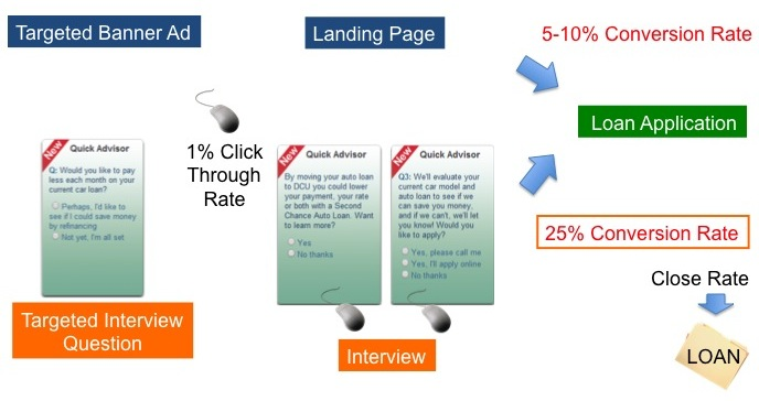 Banner ad vs. interview paths