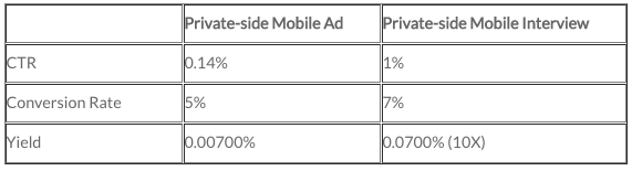 Table 4 - Comparison of mobile ad vs. mobile interview yields