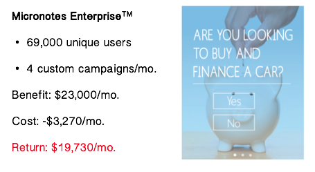 Figure 3 - Dollarized return on Micronotes Enterprise