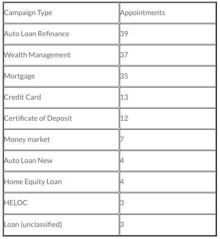 Table 1 - Last 157 appointments made at one customer using Micronotes|Timetrade