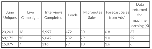 Table 2 - June sales results from 3 community financial institutions.