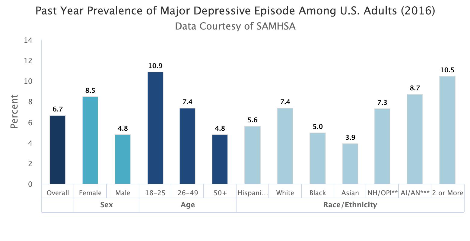 Depression Stat 1.png