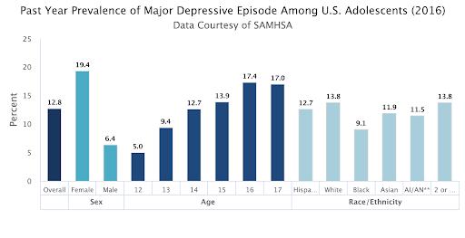 Depression Stat 2.png