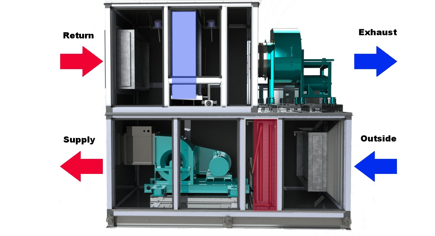 heat recovery ventilation MUA