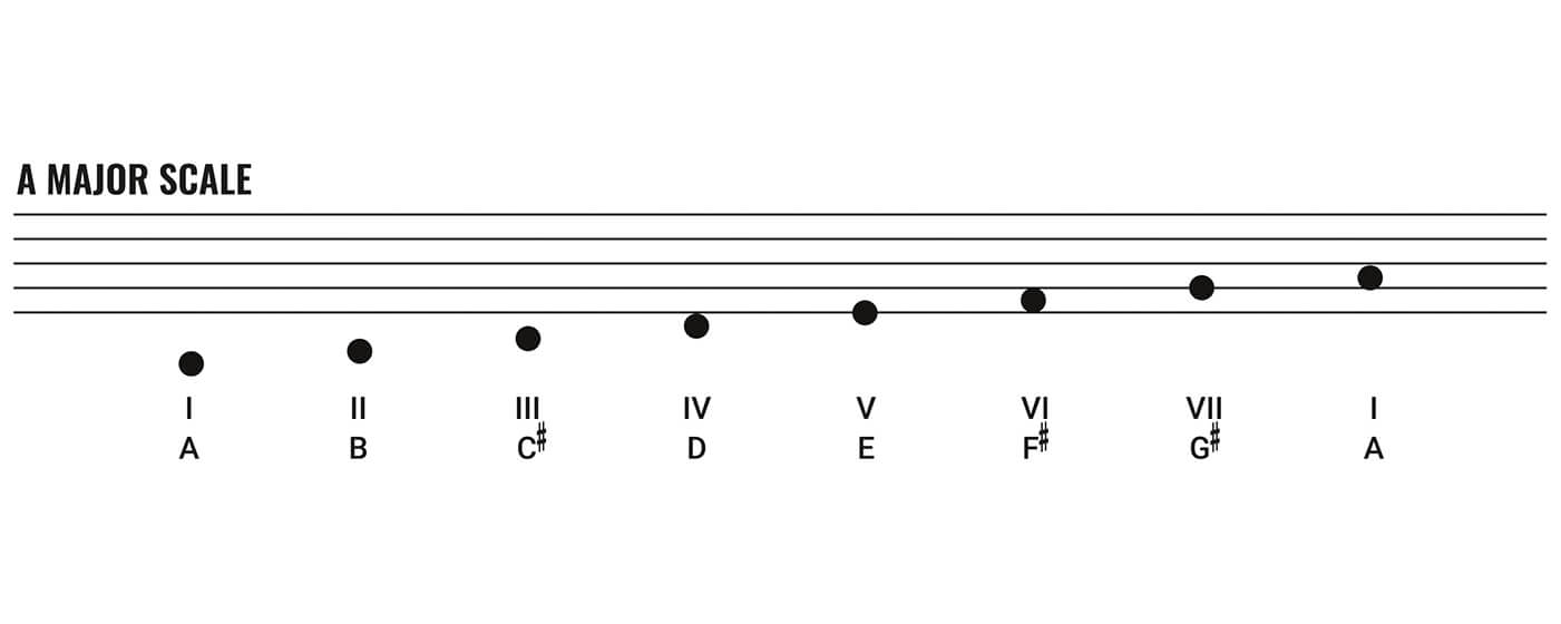 A-Major-Scale-blues-lesson-1@1400x1050.jpg