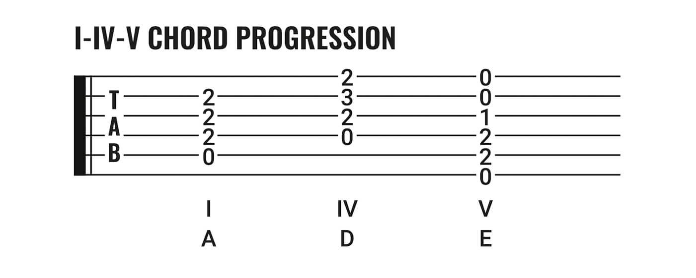 1_3_5-chord-progression@1400x1050.jpg