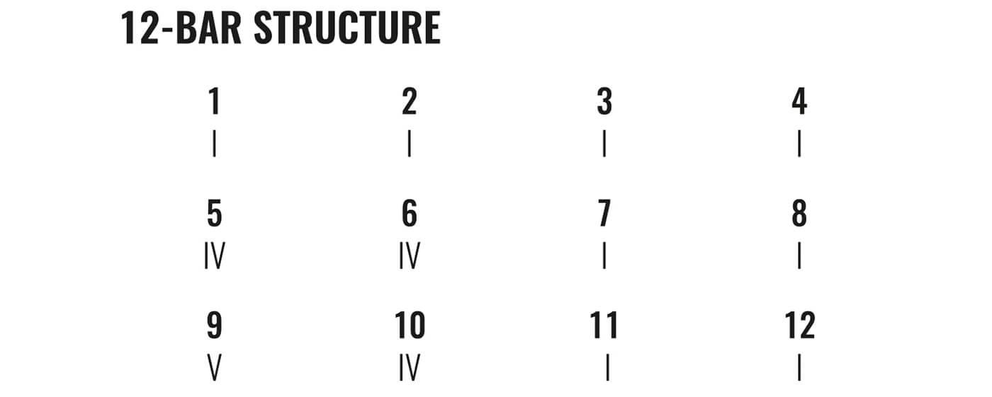 12bar-Structure@1400x560.jpg