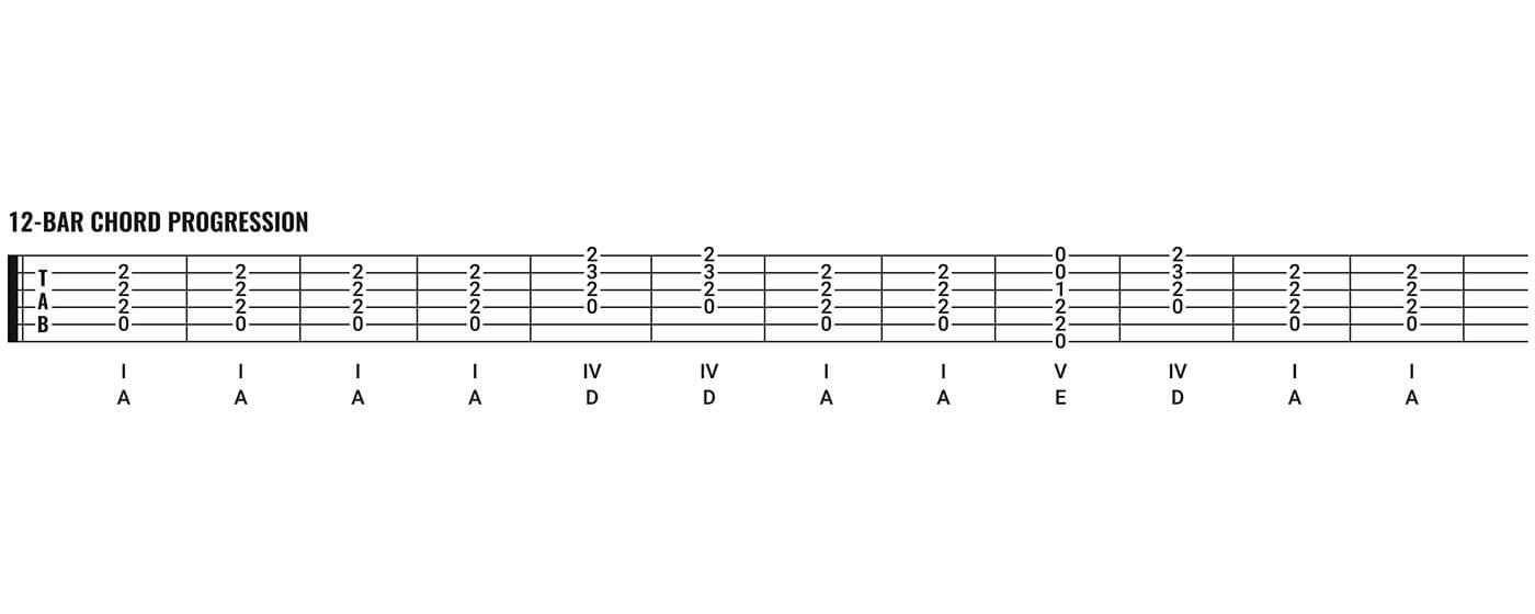 12bar_Chord-Progression@1400x560.jpg