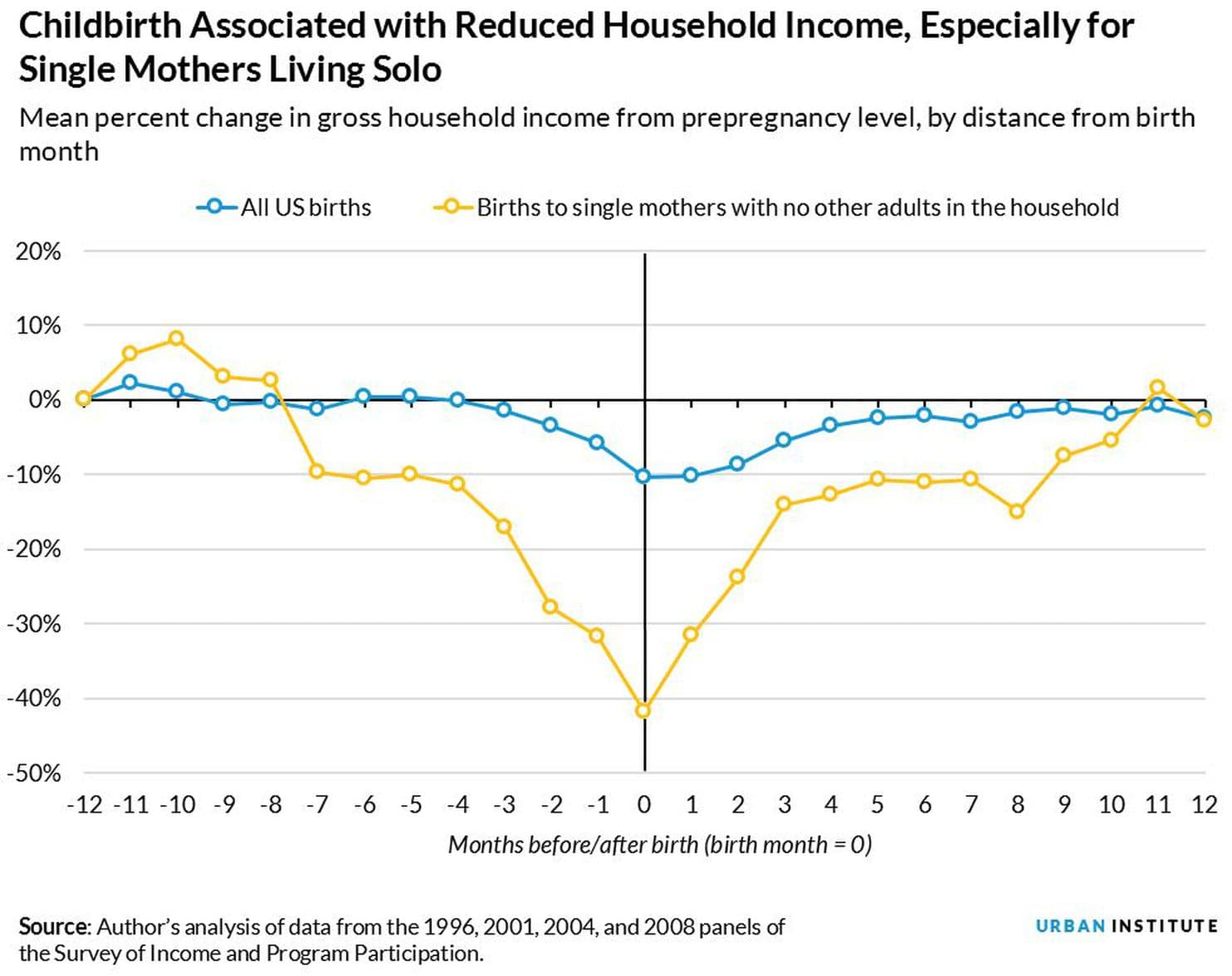 Note the income for women as they near birth and after and note the huge difference between single mothers and all births.