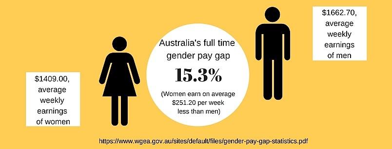 Australia's full time gender pay gap.