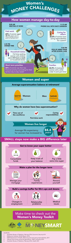 Australian Women's Money Challenges with data from the Australia Bureau of Statistics.