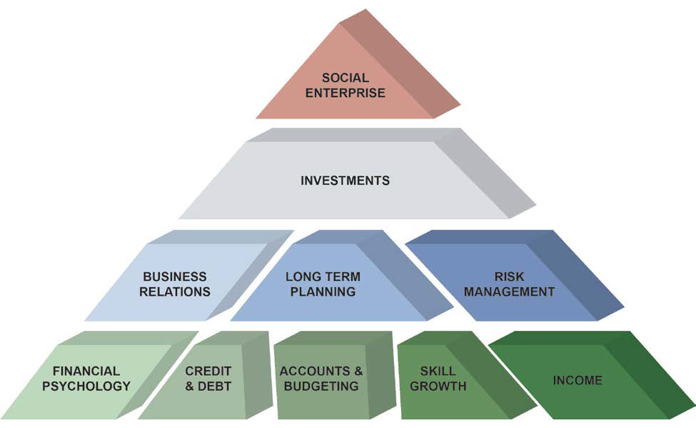 National Financial Education Council: Financial Literacy Pyramid