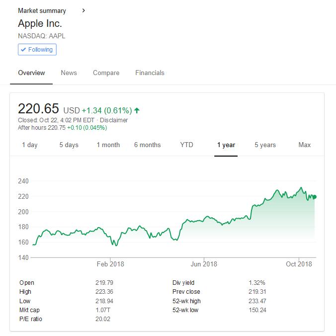 Apple Stock 1 Year - Oct 2018