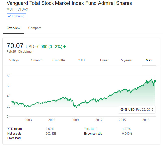 Stock quote of Vanguard Total Stock Market Mutual Fund (VTSAX). One of the most popular, low expense funds that is bench marked against the total stock market.