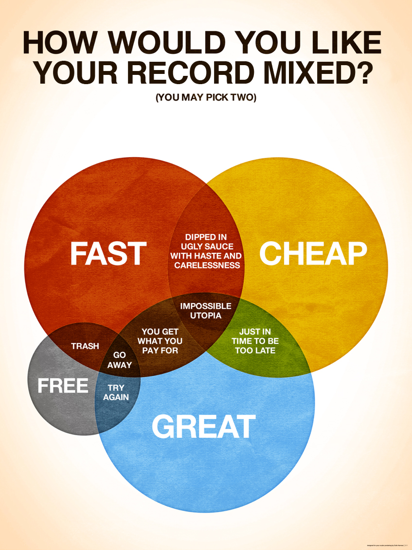 Bryan Cook Mix Pricing Venn diagram