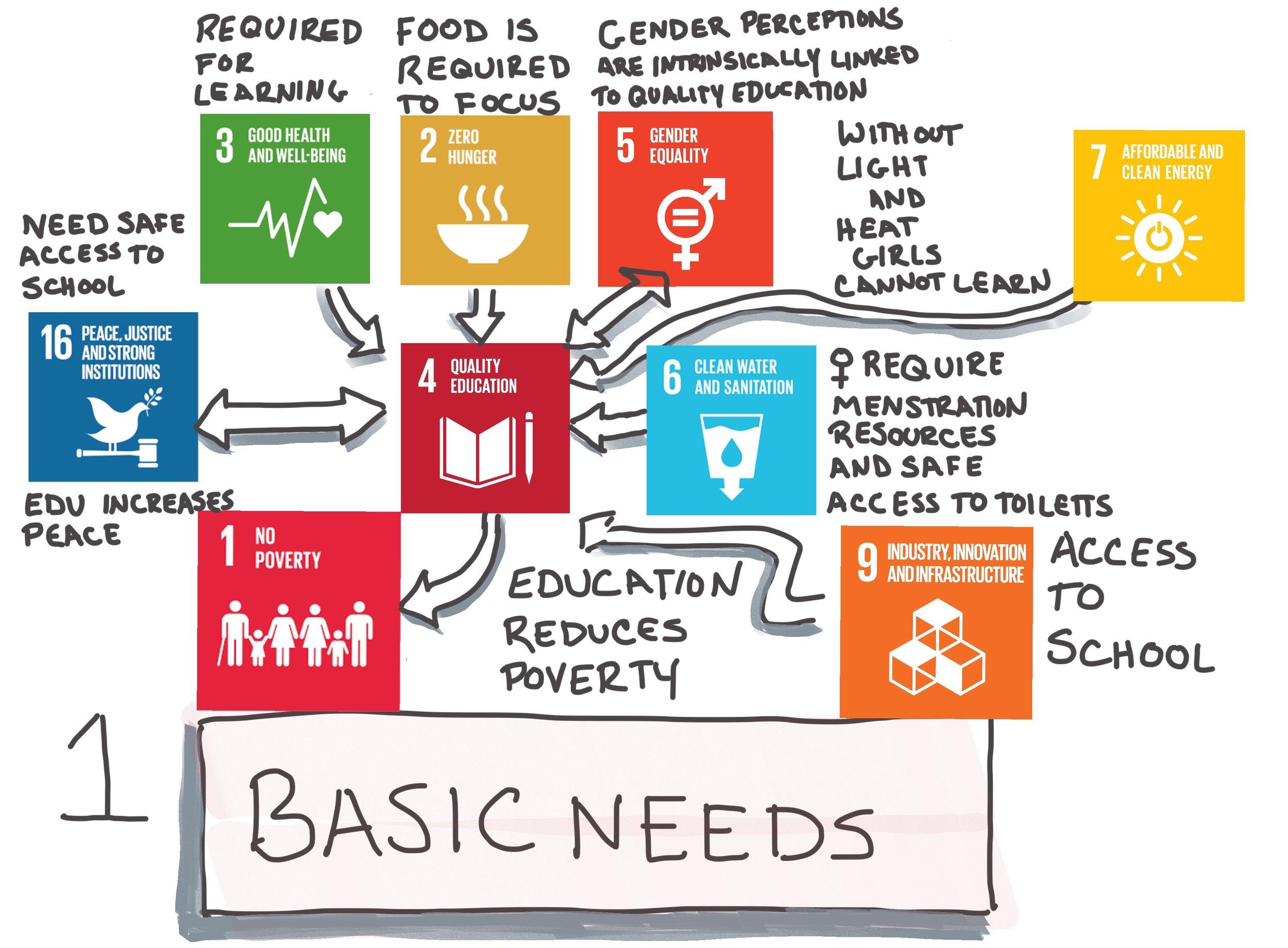 SDG Linkages.jpg
