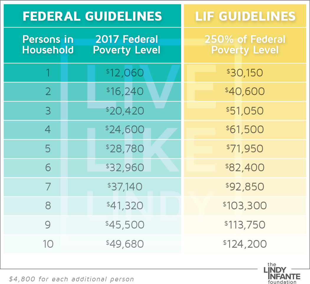 Lindy_Chart.png