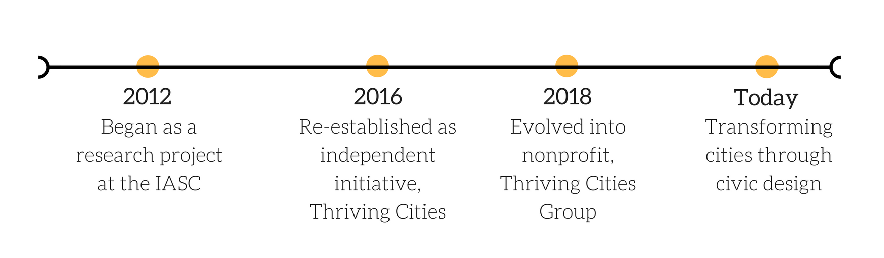 Thriving Cities Group Evolution