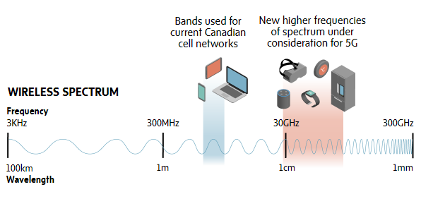 Source: How 5G will change your life, The Globe and Mail