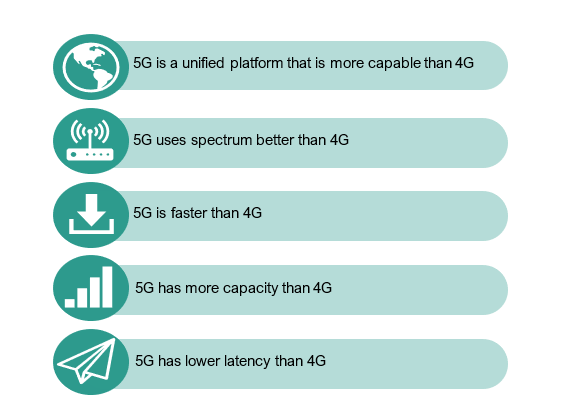 Source: What is 5G, Qualcomm