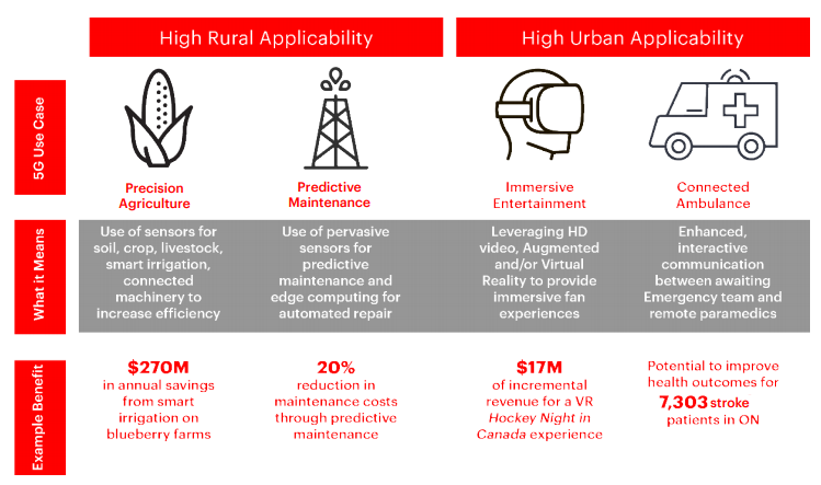 Source: Fuel for Innovation - Canada's path in the Race to 5G, Accenture