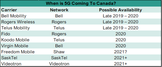 5G Coming Canada.png