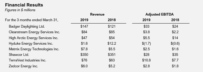 Newsletter May 21, 2019 — Whitehorn Capital Inc