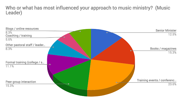 music leader influence.png